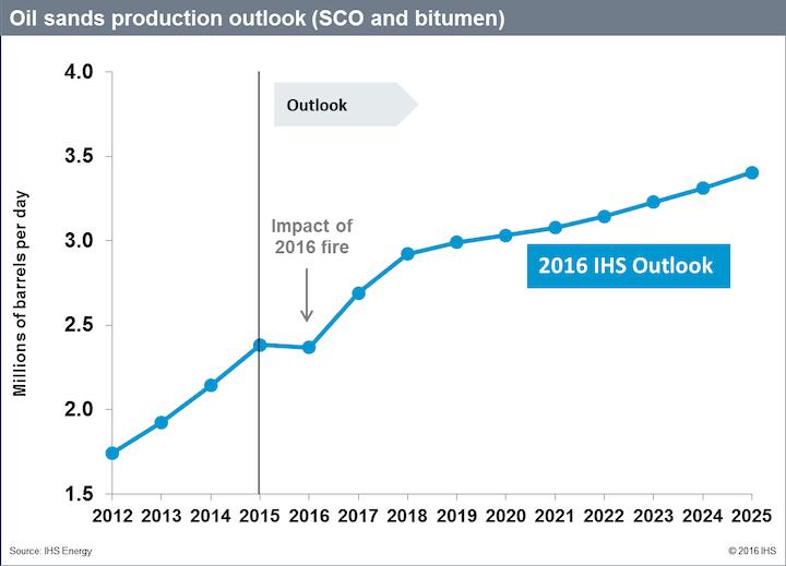 Content Dam Ogj Online Articles 2016 06 Ihs Oil Sands Production