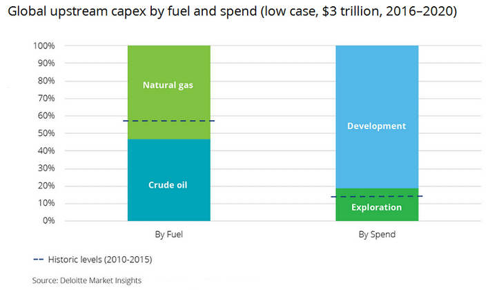 Deloitte Global Upstream Capex