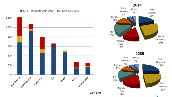 Content Dam Ogj Online Articles 2016 07 Cedigaz Gas Demand
