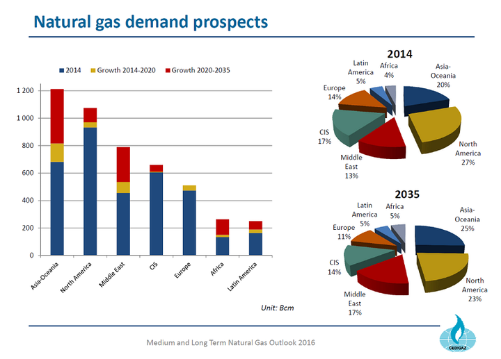 Content Dam Ogj Online Articles 2016 07 Cedigaz Gas Demand