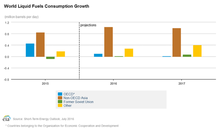 Content Dam Ogj Online Articles 2016 07 July Eia Steo World Consumption Growth