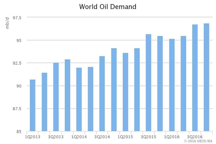 Content Dam Ogj Online Articles 2016 08 Aug Iea Omr World Demand