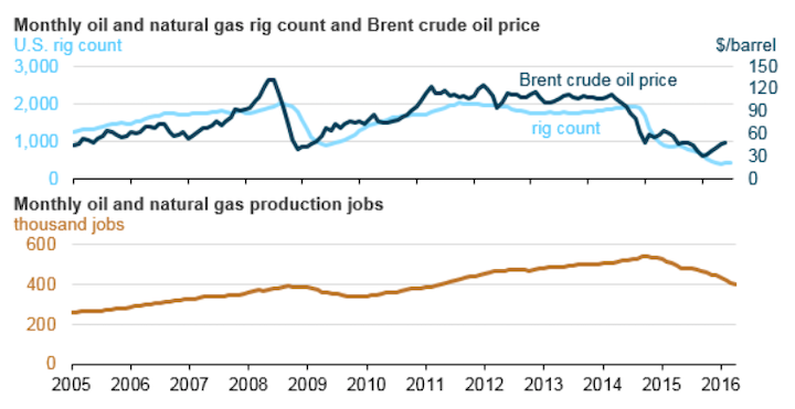 EIA: US oil, gas production jobs continue decline | Oil & Gas Journal