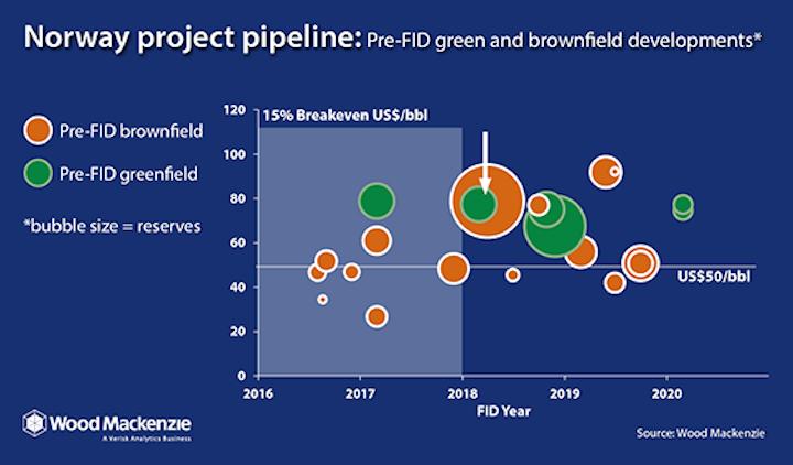 Content Dam Ogj Online Articles 2016 08 Woodmac Norway Project Pipeline