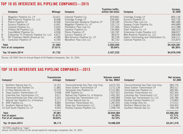Natural gas pipeline profits, construction both up | Oil & Gas Journal