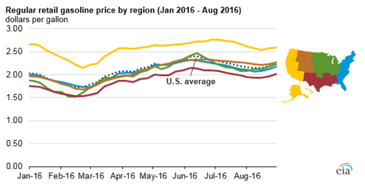 Labor Day gasoline prices