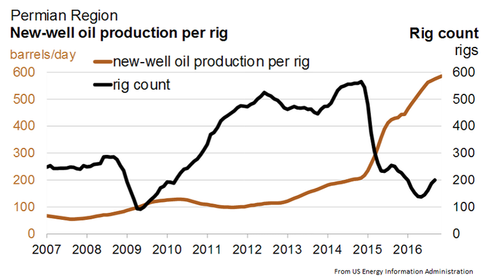 Content Dam Ogj Online Articles 2016 10 Eia Permian New Well Output Per Rig