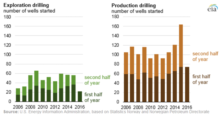 Content Dam Ogj Online Articles 2016 11 Eia Norway Drilling
