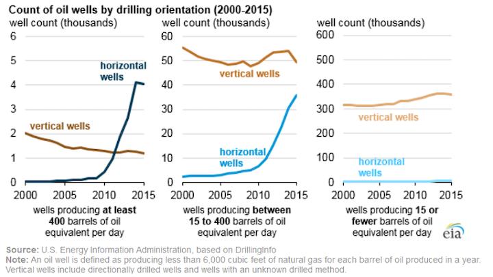 Eia Horizontal Wells By Drilling Orientation