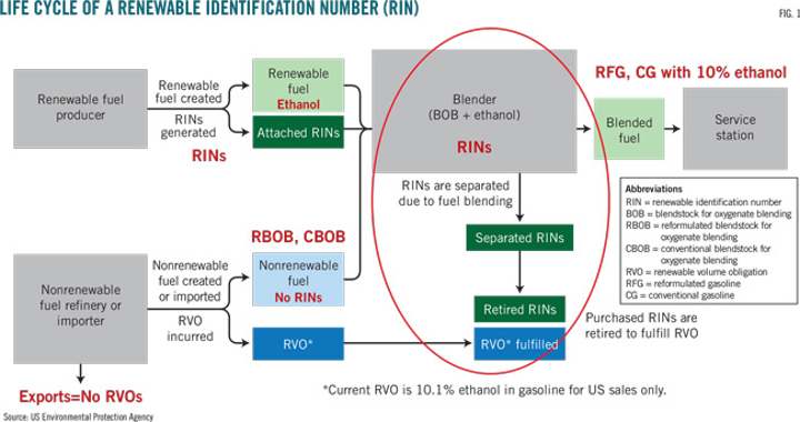 RIN costs force US refiners to assess responses | Oil & Gas