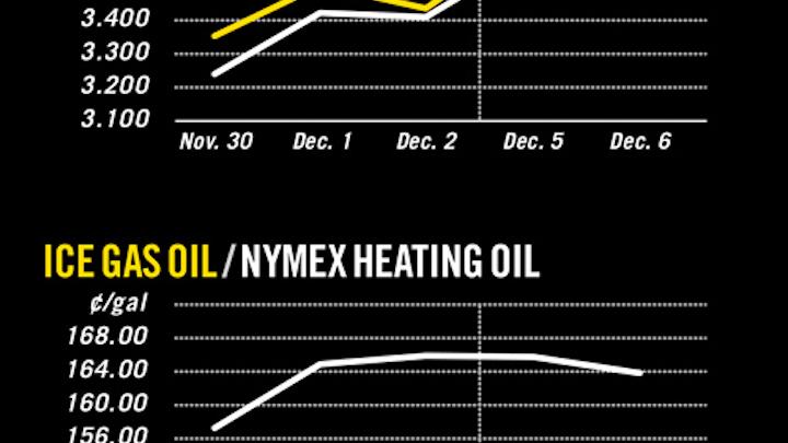 OGJ Newsletter | Oil & Gas Journal