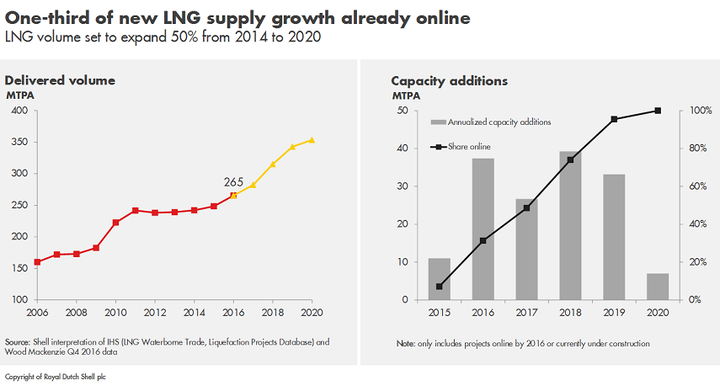 Content Dam Ogj Online Articles 2017 02 2017 Shell Lng Outlook Supply Growth