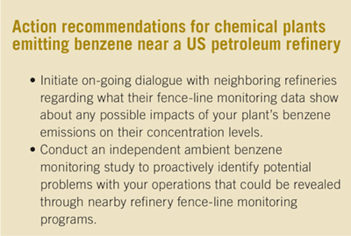 Refinery fence-line monitoring to impact petrochemical operators