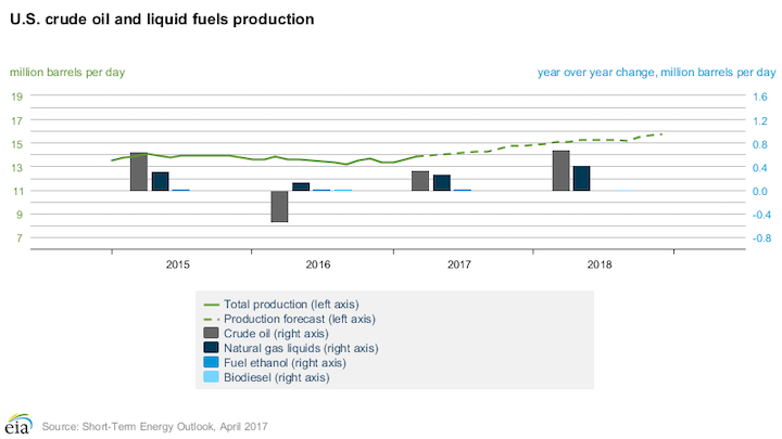 EIA forecasts higher US oil production in 2018 | Oil & Gas