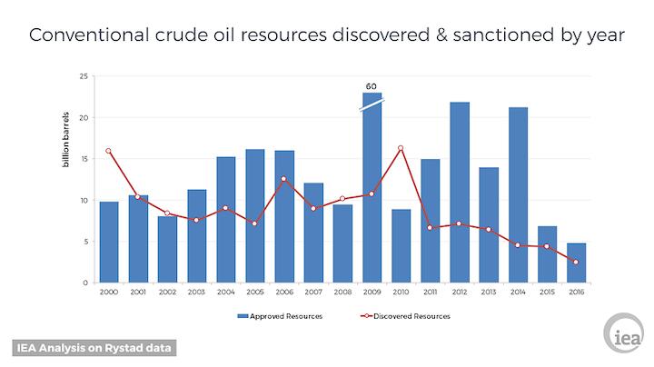 Content Dam Ogj Online Articles 2017 04 Iea 2016 Global Oil Discoveries