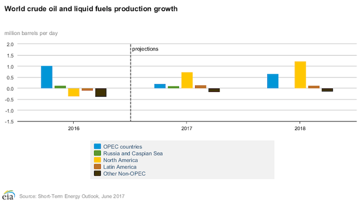 EIA: Global oil oversupply could return in 2018 | Oil & Gas