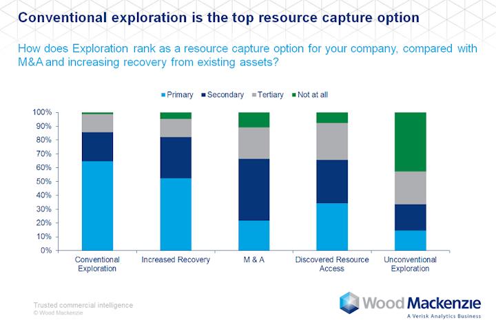 Content Dam Ogj Online Articles 2017 06 Woodmac Exp Survey