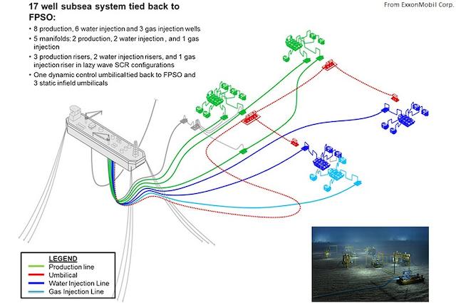 ExxonMobil advances Liza Phase 1 development | Oil & Gas Journal