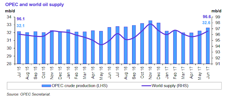 Content Dam Ogj Online Articles 2017 07 Opec July Omr Supply