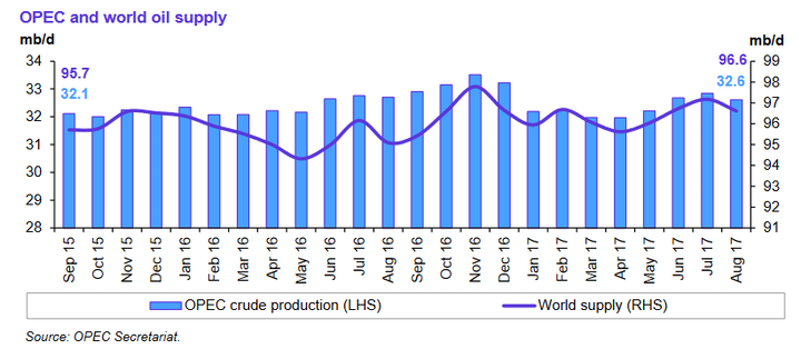 Content Dam Ogj Online Articles 2017 09 Opec Omr August Output