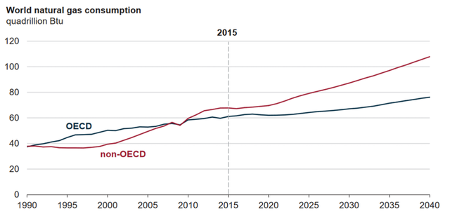 EIA: World energy consumption to increase 28% by 2040 | Oil