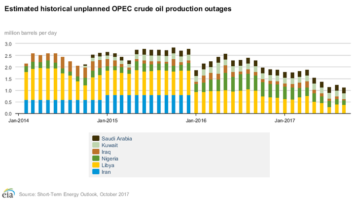 Content Dam Ogj Online Articles 2017 10 Oct Eia Steo Opec Outages
