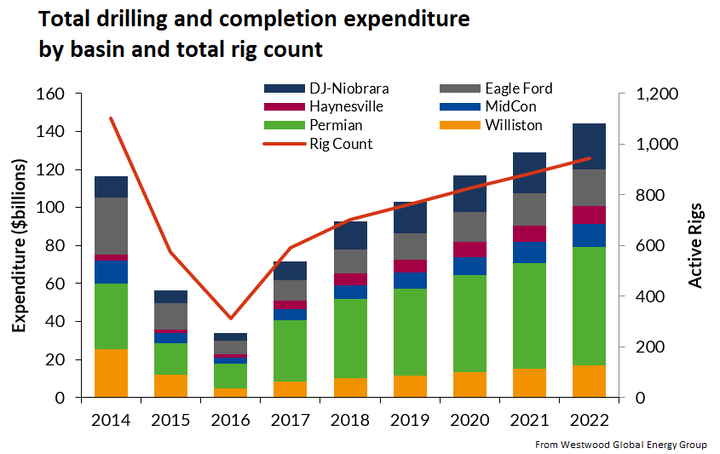 Content Dam Ogj Online Articles 2017 10 Westwood Total Drilling Completion Expenditure By Basin And Total Rig Count