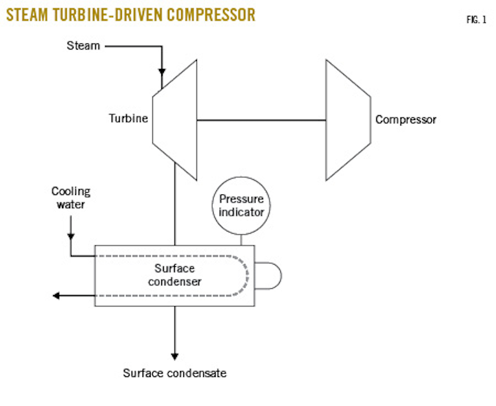 Field troubleshooting improves steam surface-condenser performance