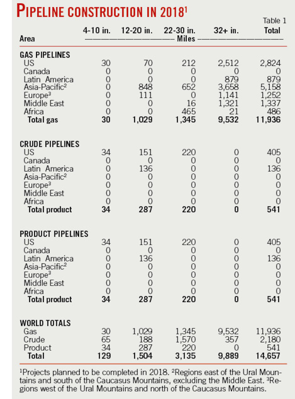 Near term pipeline plans nearly double future slows