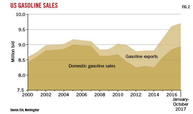 Rising octane demand offers opportunity for US refiners