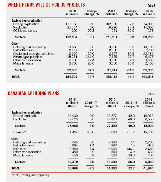 US oil, gas industry capital spending to increase in 2018