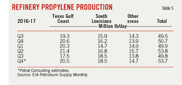Uncertainty looms for US olefins industry | Oil & Gas Journal