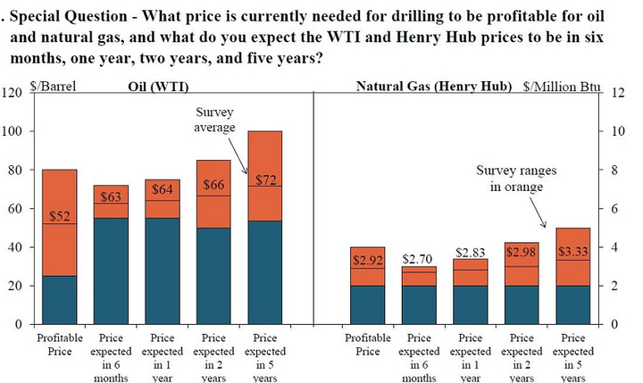 US Tenth District energy activity showed moderate growth in