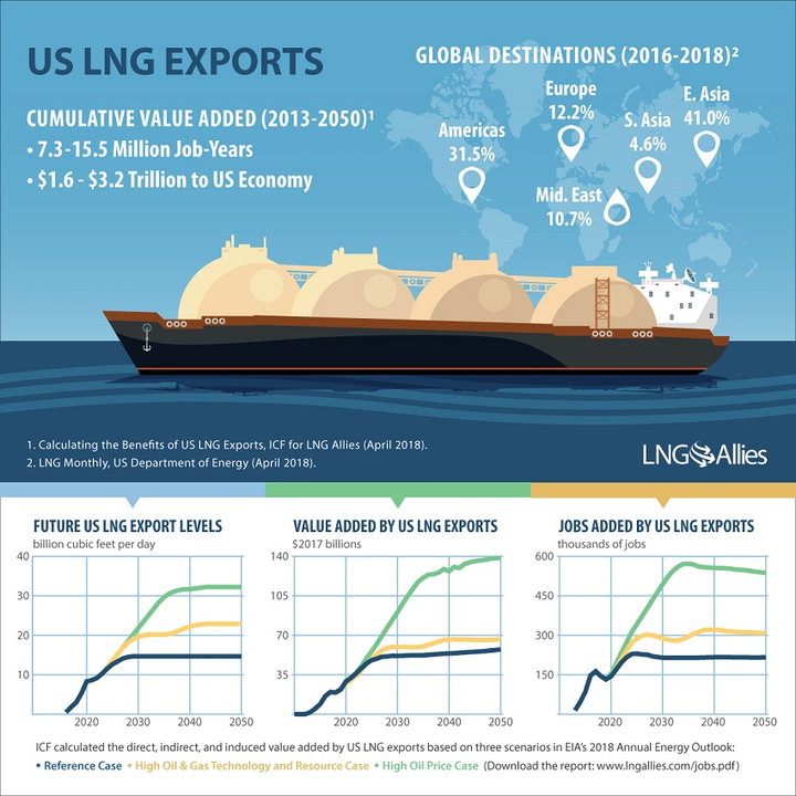 ICF study for LNG Allies projects potential US economic, jobs growth