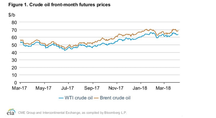 EIA revises up crude oil price forecasts for 2018, 2019