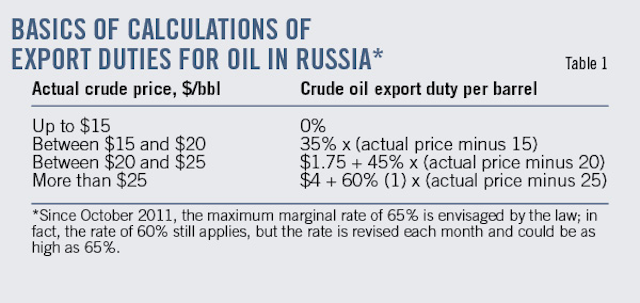 Demystifying Russia's oil and gas taxes | Oil & Gas Journal