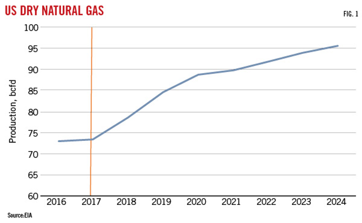 Growing US shale production reshaping global LNG market