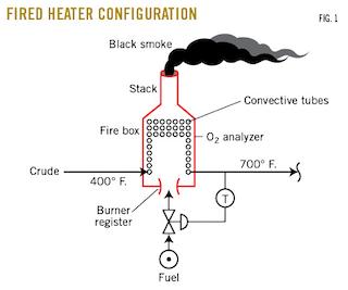 Understanding control hazards in fired-heater operations