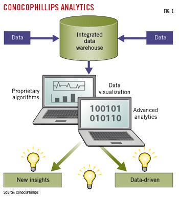 Shale Analytics Data-Driven Analytics in Unconventional Resources