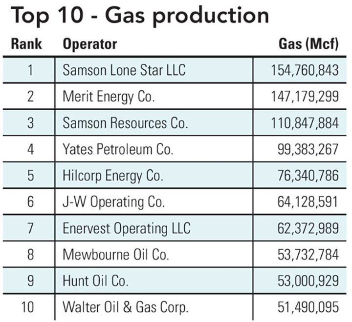 0904 Gas Production