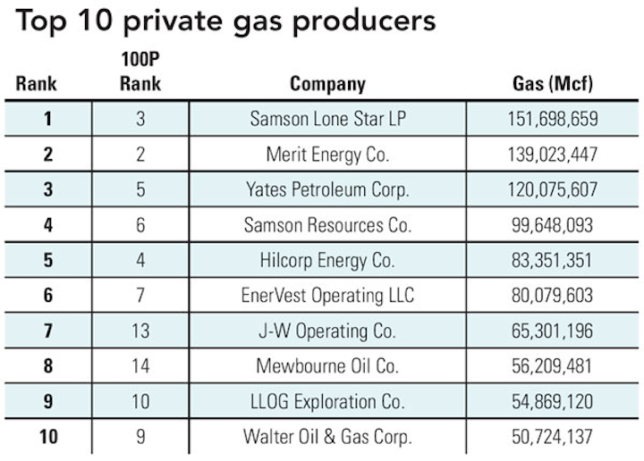 1004 Gas Producers