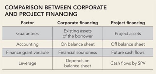 Project finance | Oil & Gas Journal