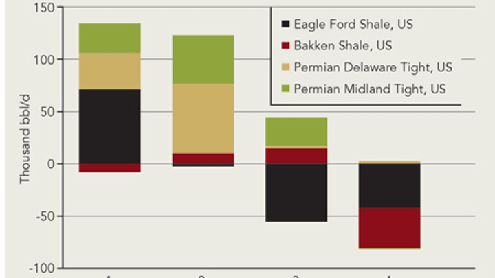 Eagle Ford, Bakken, and Permian | Oil & Gas Journal