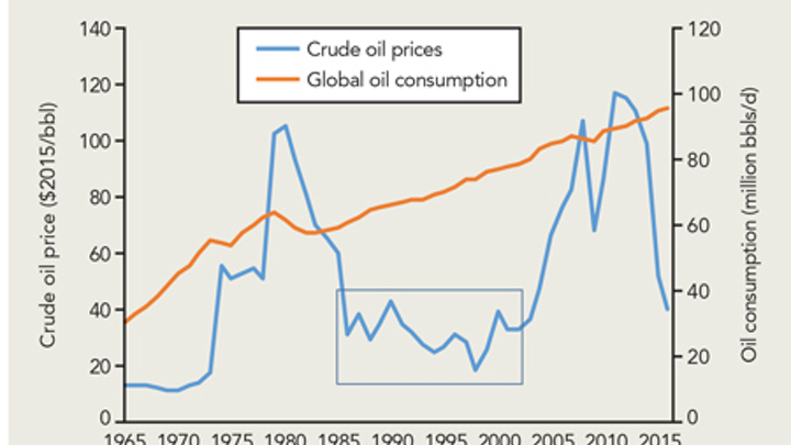 energy companies need to 'see around corners' and spot inflection points in  the cycle