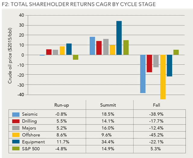 Shareholder value and lessons learned | Oil & Gas Journal