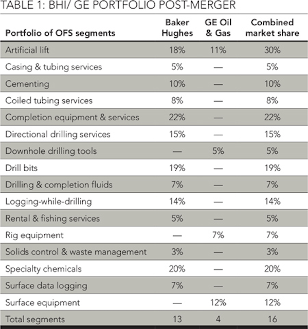 The future of the OFS sector | Oil & Gas Journal
