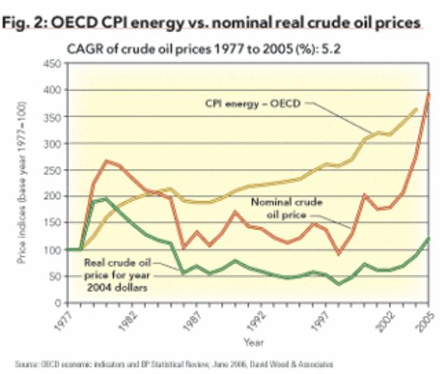 Part 4: Producer and consumer price indices reveal contrasting
