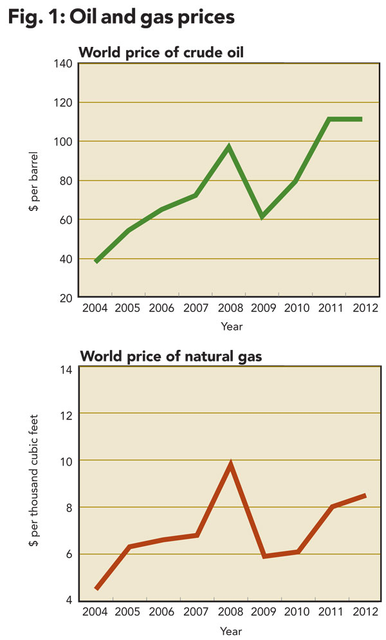 Drilling in the financial statements   Oil & Gas Journal