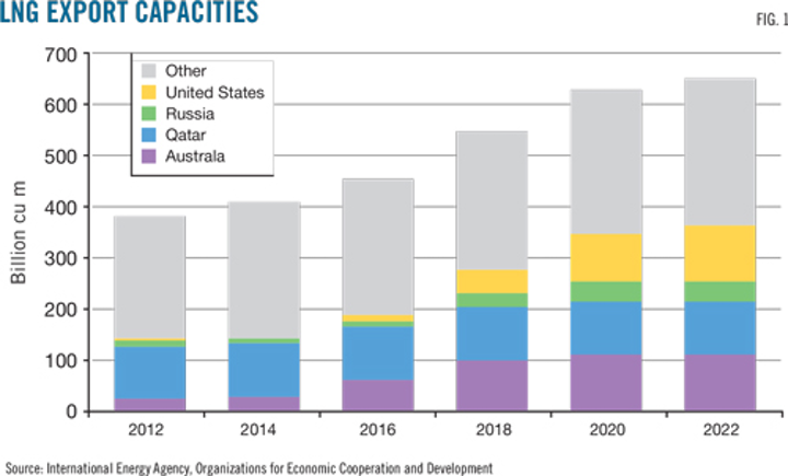 Russian LNG exports to grow through 2040 | Oil & Gas Journal