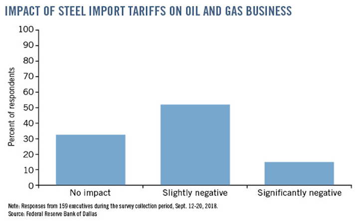 Concerns rise over US trade, steel tariff policies | Oil